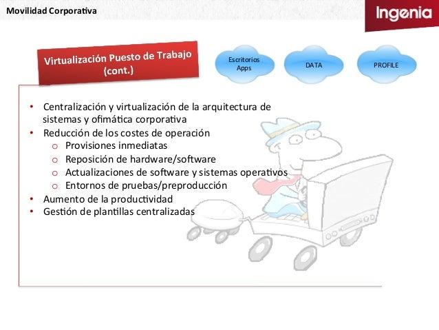 Movilidad  Corpora,va   Escritorios   Apps   PROFILE  DATA   • Centralización  y  virtualización  de  ...