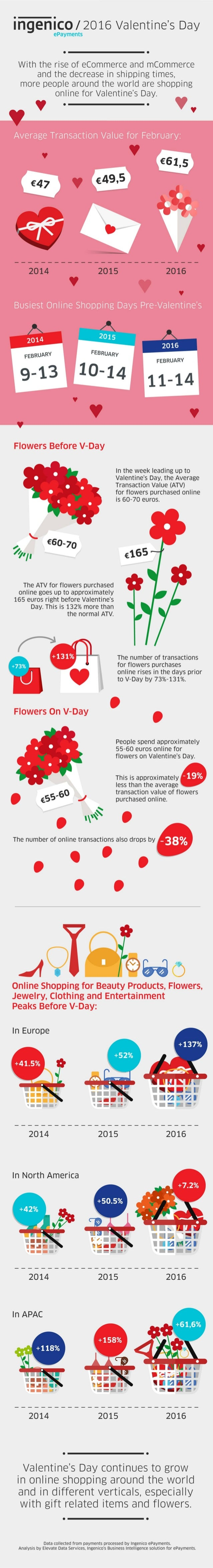 "'5':  [    /  2016 Valentine's Day  '"" ePayments  »':   With the rise of eCommerce and mCommerce and the decrease in shipp..."