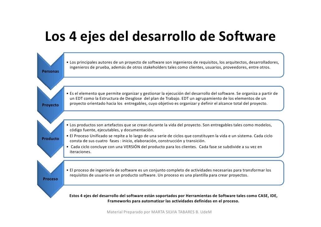 Arquitectura de desarrollo de software en crownloadzone4ei Arquitectura de desarrollo