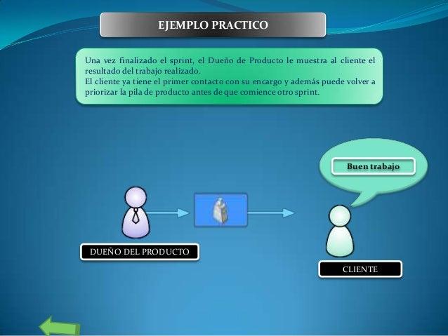 EJEMPLO PRACTICO Una vez finalizado el sprint, el Dueño de Producto le muestra al cliente el resultado del trabajo realiza...