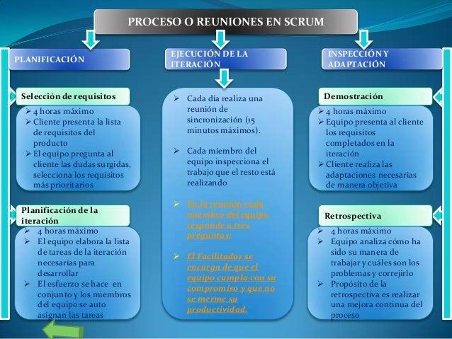 PROCESO O REUNIONES EN SCRUM PLANIFICACIÓN  Selección de requisitos  4 horas máximo  Cliente presenta la lista de requis...