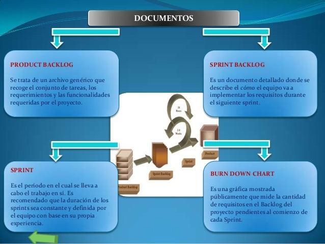 DOCUMENTOS  PRODUCT BACKLOG  SPRINT BACKLOG  Se trata de un archivo genérico que recoge el conjunto de tareas, los requeri...