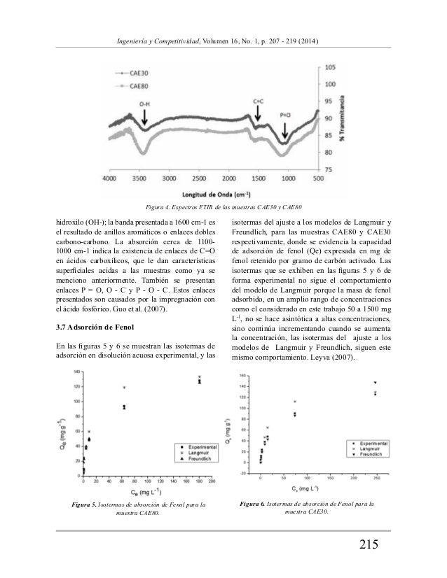 Figura 4. Espectros FTIR de las muestras CAE30 y CAE80  215  Ingeniería y Competitividad, Volumen 16, No. 1, p. 207 - 219 ...