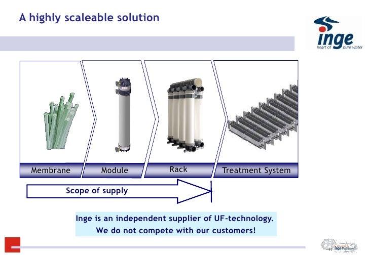 Inge System Design