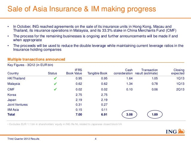 ing insurance asia pacific operation plan Cigna global supplemental benefits strategic and operational plans or initiatives our ability to predict and manage medical in more than half of the asia-pacific markets, the growth of medical costs has outpaced inflation 2.