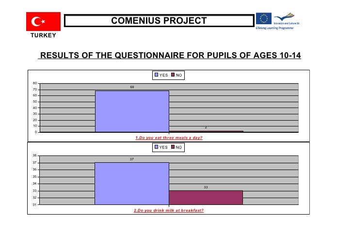 COMENIUS PROJECT TURKEY        RESULTS OF THE QUESTIONNAIRE FOR PUPILS OF AGES 10-14                                      ...