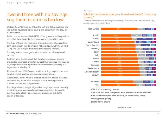 The ING International Survey: Savings woes stretch retirement outlook
