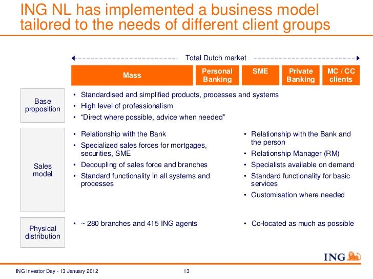 Ing investor day 2012 reshaping ing in the benelux ing nl has implemented a business reheart Gallery