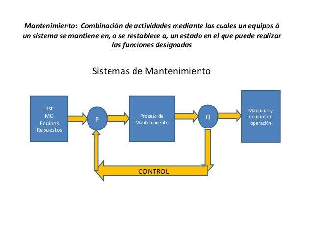 Mantenimiento: Combinación de actividades mediante las cuales un equipos ó un sistema se mantiene en, o se restablece a, u...