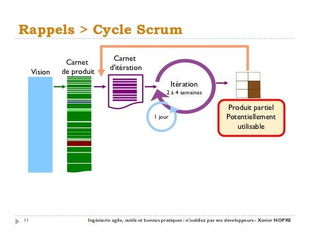 Rappels > Cycle Scrum               Carnet           Carnet              de produit       ditération     Vision           ...