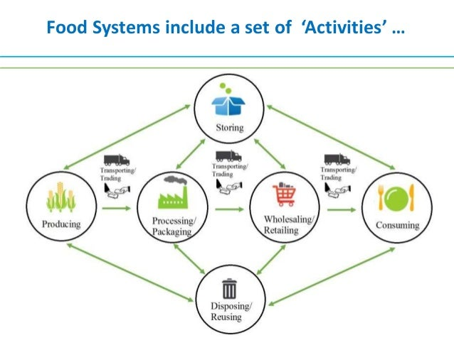 Food systems, food security and environmental change Slide 3