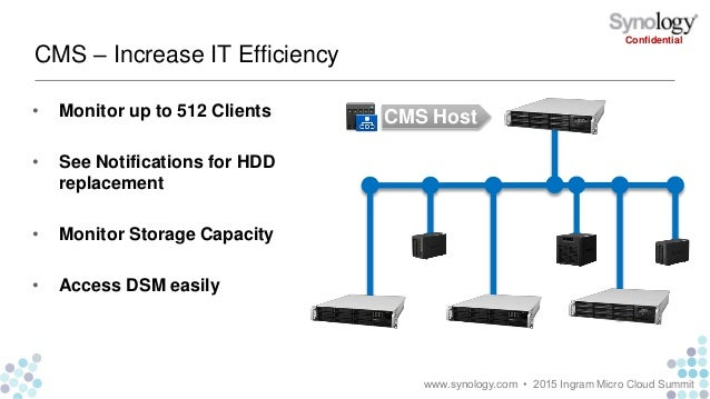 Synology: The Distributed Private Cloud for Businesses