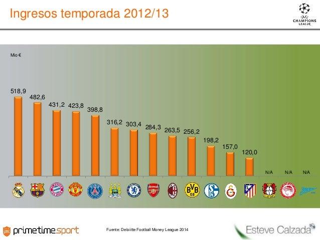 Ingresos temporada 2012/13  Mio €  518,9  482,6 431,2 423,8  398,8 316,2 303,4 284,3  263,5 256,2 198,2 157,0  120,0 N/A  ...