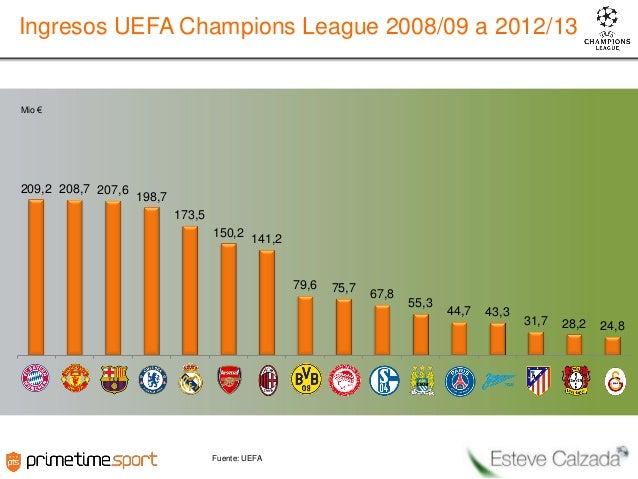 Ingresos UEFA Champions League 2008/09 a 2012/13  Mio €  209,2 208,7 207,6  198,7 173,5 150,2  141,2  79,6  Fuente: UEFA  ...
