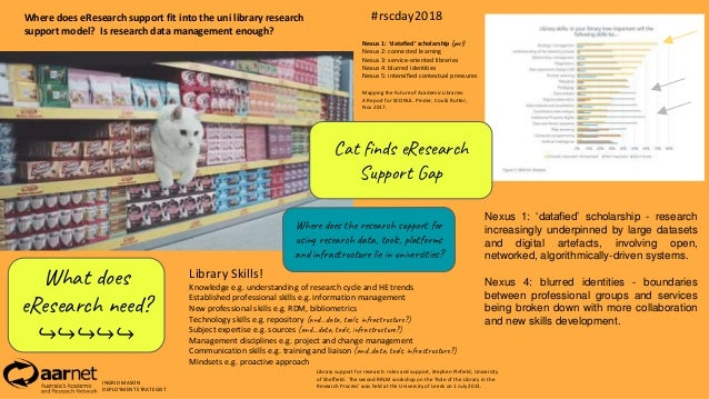 Where does eResearch support fit into the uni library research support model? Is research data management enough? Library ...