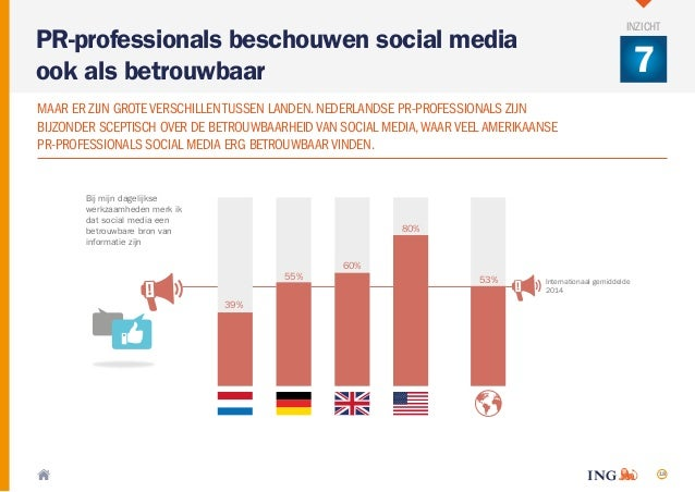 18 Bij mijn dagelijkse werkzaamheden merk ik dat social media een betrouwbare bron van informatie zijn 39% 55% 60% 80% 53%...