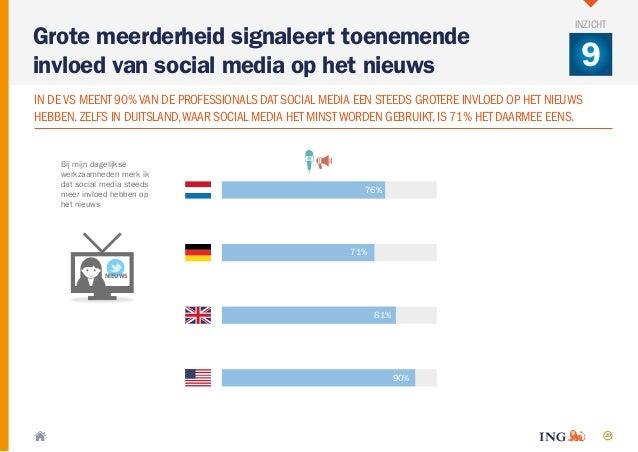 20 Bij mijn dagelijkse werkzaamheden merk ik dat social media steeds meer invloed hebben op het nieuws 90% 81% 71% 76% NIE...