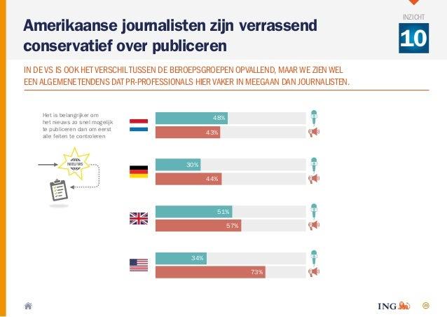 21 Het is belangrijker om het nieuws zo snel mogelijk te publiceren dan om eerst alle feiten te controleren 48% 43% 30% 44...