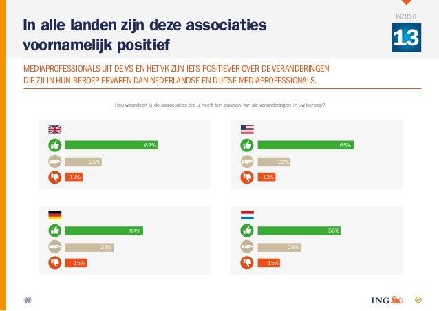 24 Hou waardeert u de associaties die u heeft ten aanzien van de veranderingen in uw beroep? 63% 25% 12% 53% 33% 15% 56% 2...
