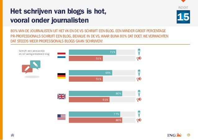 26 Schrijft een persoonlijk en/of werkgerelateerd blog 71% 51% 65% 51% 80% 61% 77% 80% Het schrijven van blogs is hot, voo...