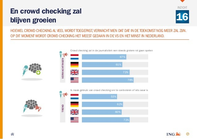 27 Crowd checking zal in de journalistiek een steeds grotere rol gaan spelen 78% 72% 61% 67% Ik maak gebruik van crowd che...
