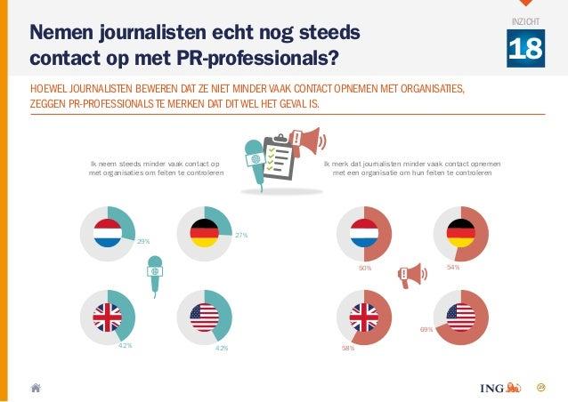 29 Ik neem steeds minder vaak contact op met organisaties om feiten te controleren Ik merk dat journalisten minder vaak co...