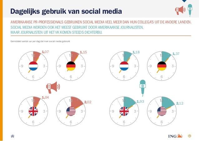 41 Dagelijks gebruik van social media Gemiddeld aantal uur per dag dat men social media gebruikt AMERIKAANSE PR-PROFESSION...