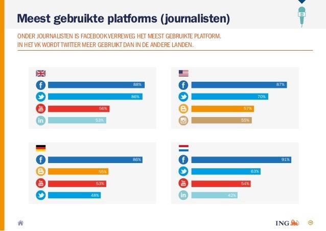 42 Meest gebruikte platforms (journalisten) ONDER JOURNALISTEN IS FACEBOOKVERREWEG HET MEEST GEBRUIKTE PLATFORM. IN HETVKW...
