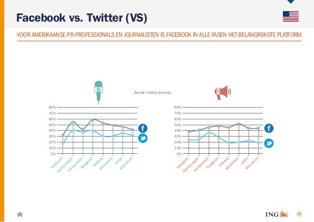 46 Facebook vs. Twitter (VS) VOORAMERIKAANSE PR-PROFESSIONALS EN JOURNALISTEN IS FACEBOOK INALLE FASEN HET BELANGRIJKSTE P...