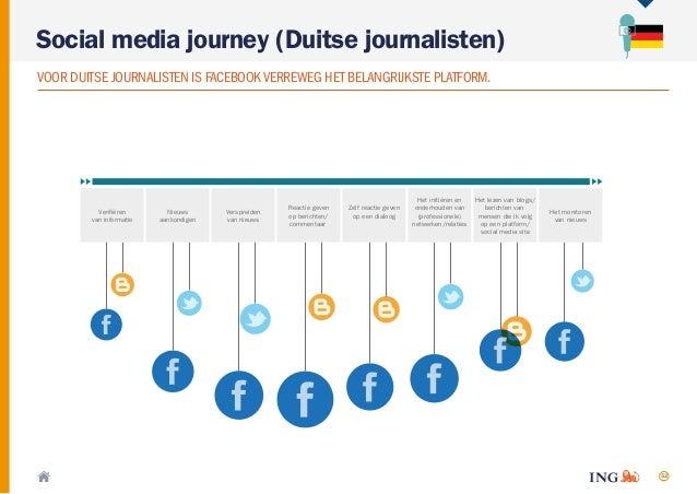52 VOOR DUITSE JOURNALISTEN IS FACEBOOKVERREWEG HET BELANGRIJKSTE PLATFORM. Social media journey (Duitse journalisten) Ver...