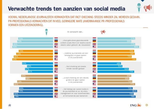 62 Verwachte trends ten aanzien van social media VOORAL NEDERLANDSE JOURNALISTENVERWACHTEN DAT FACT CHECKING STEEDS MINDER...