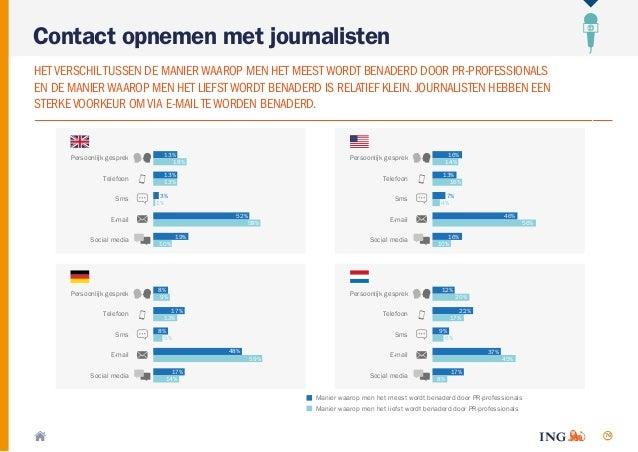 76 Contact opnemen met journalisten HETVERSCHILTUSSEN DE MANIERWAAROP MEN HET MEESTWORDT BENADERD DOOR PR-PROFESSIONALS EN...