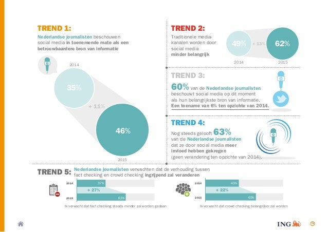 79 TREND 1: TREND 5: TREND 2: TREND 3: TREND 4: Nederlandse journalisten beschouwen social media in toenemende mate als ee...