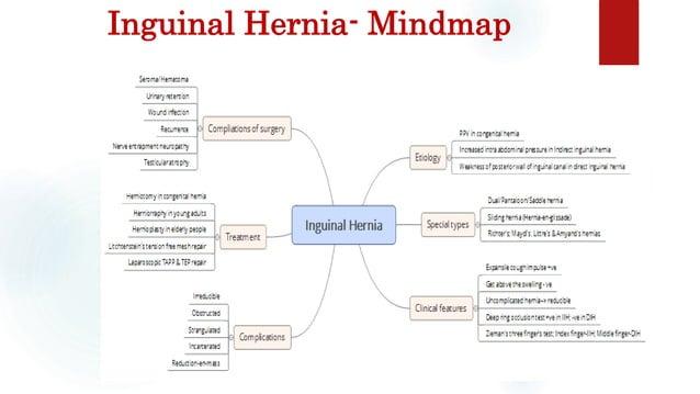 Inguinal Hernia- Mindmap