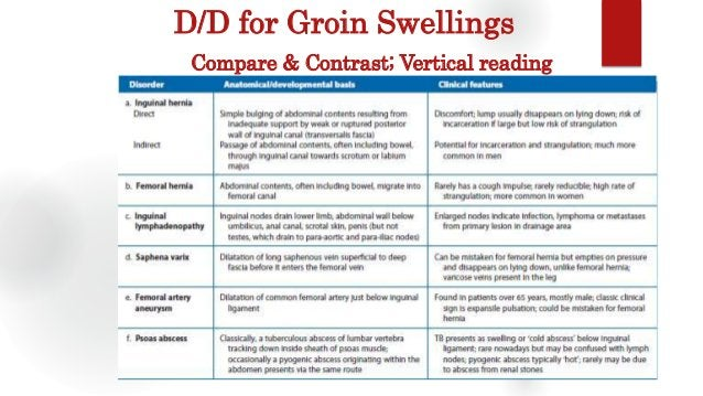 D/D for Groin Swellings Compare & Contrast; Vertical reading