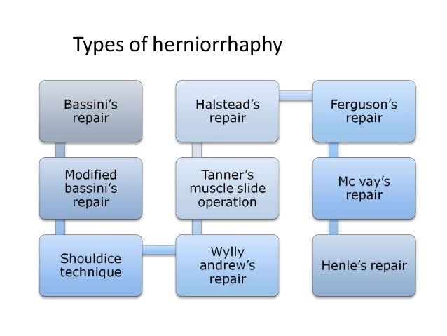 Types of herniorrhaphy