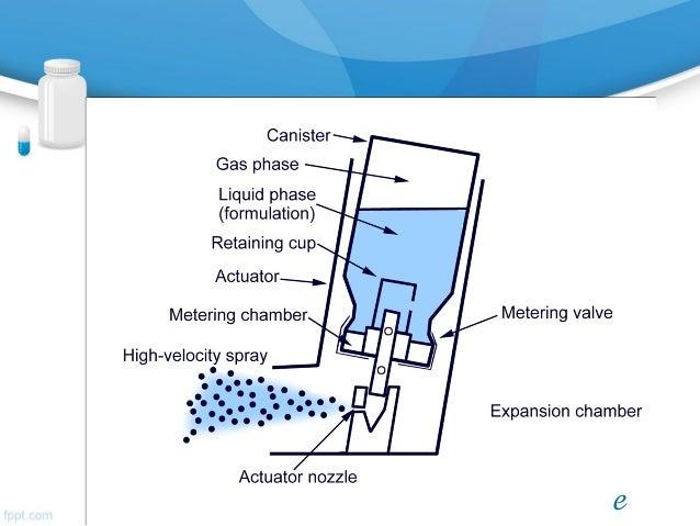 inhaler devices rh slideshare net Metered Dose Inhalers Cleaning Lung Inhaler Drug