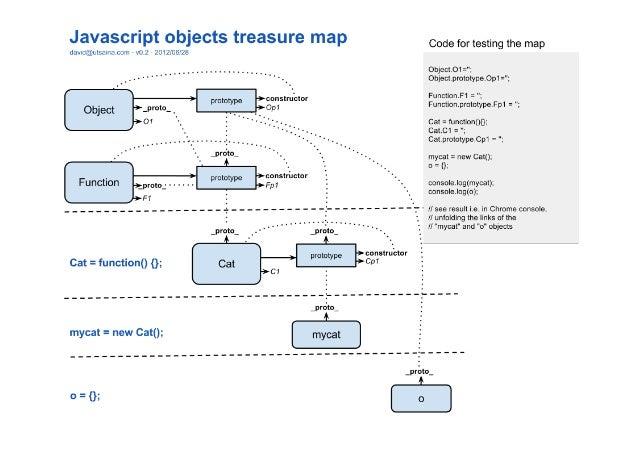Javascript Inheritance