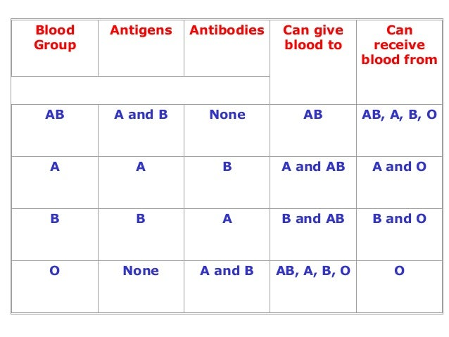 blood group antigens and antibodies relationship