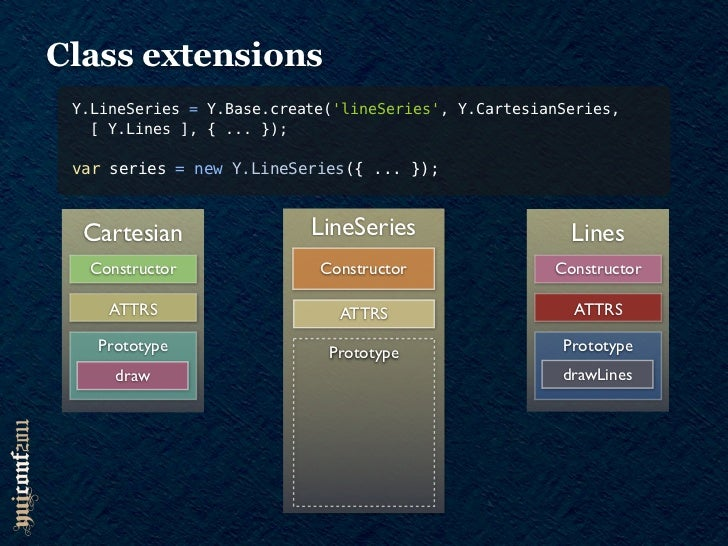 Class extensions Y.LineSeries = Y.Base.create(lineSeries, Y.CartesianSeries,   [ Y.Lines ], { ... }); var series = new Y.L...