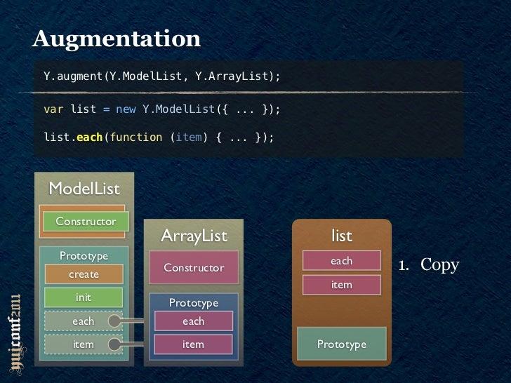 AugmentationY.augment(Y.ModelList, Y.ArrayList);var list = new Y.ModelList({ ... });     eachlist.each(function (item) { ....