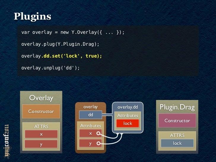 Plugins var overlay = new Y.Overlay({ ... }); overlay.plug(Y.Plugin.Drag); overlay.dd.set(lock, true); overlay.unplug(dd);...