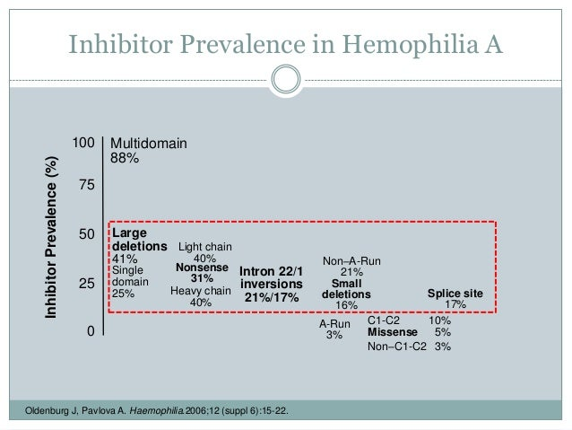 The polygenic nature of inhibitors in hemophilia A ...