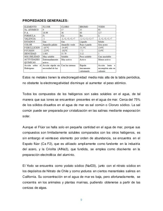 Grupos quimicos 9 urtaz Gallery