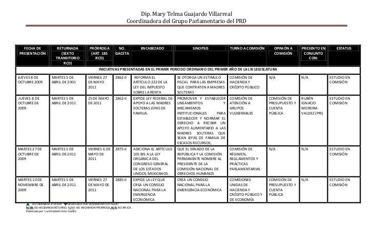 Dip. Mary Telma Guajardo Villarreal                                                                        Coordinadora de...