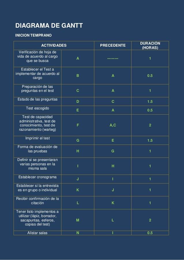 DIAGRAMA DE GANTT INICION TEMPRANO ACTIVIDADES PRECEDENTE DURACIÓN (HORAS) Verificación de hoja de vida de acuerdo al carg...