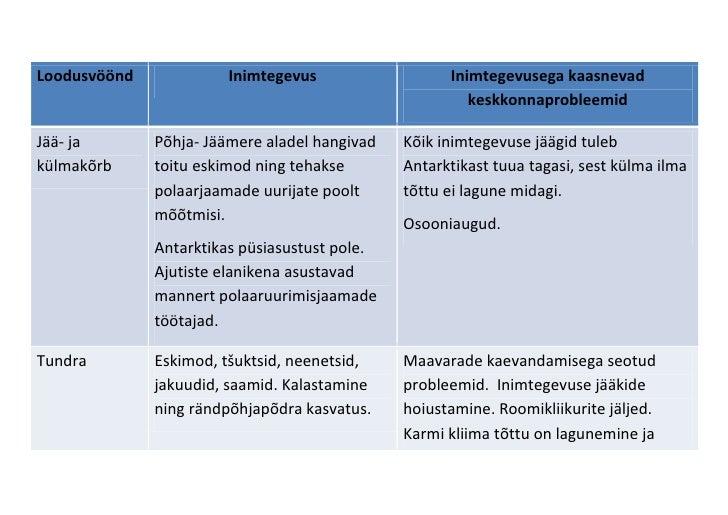 Loodusvöönd InimtegevusInimtegevusega kaasnevad keskkonnaprobleemidJää- ja külmakõrb Põhja- Jäämere aladel hangivad toitu ...