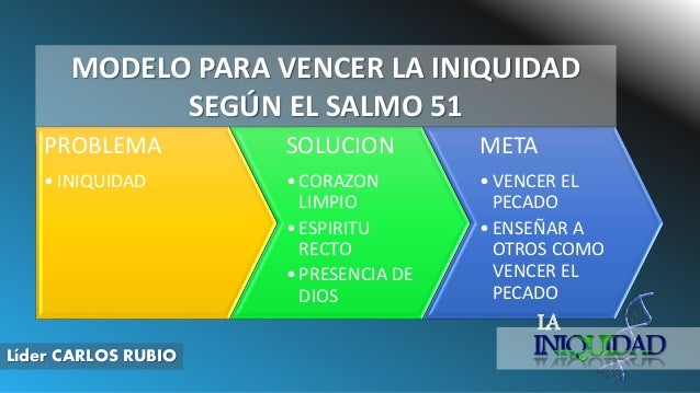 MODELO PARA VENCER LA INIQUIDAD SEGÚN EL SALMO 51 PROBLEMA • INIQUIDAD SOLUCION • CORAZON LIMPIO • ESPIRITU RECTO • PRESEN...