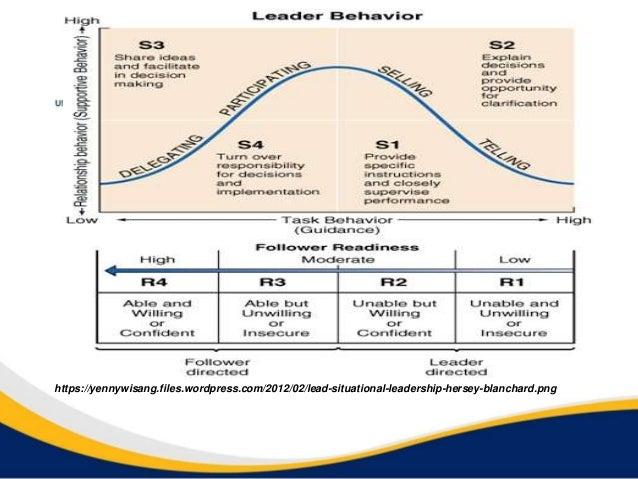 https://yennywisang.files.wordpress.com/2012/02/lead-situational-leadership-hersey-blanchard.png