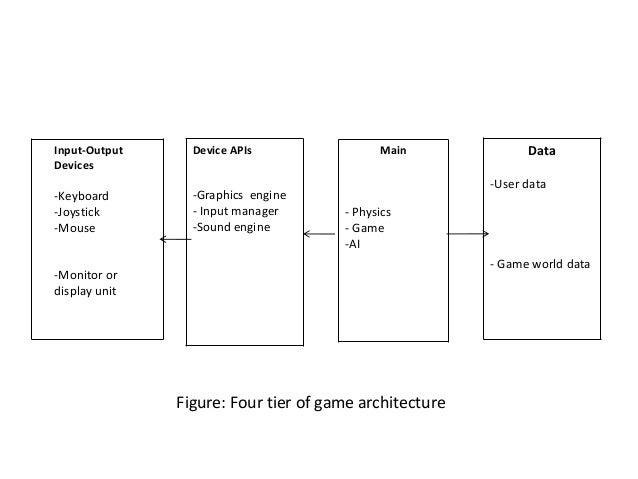 Initial Design Game Architecture - Game architecture and design